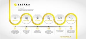 SELKEA - skup komputerów / niszczenie danych