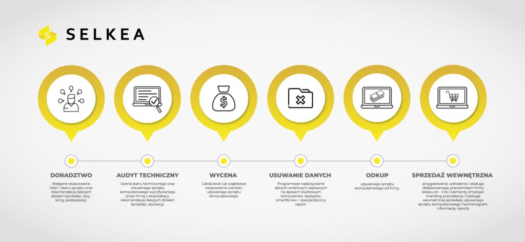 SELKEA - sprzedaż wewnętrzna komputery służbowe dla pracownika