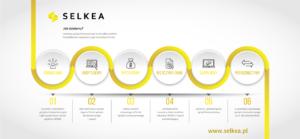SELKEA usługi niszczenie danych skup komputerów